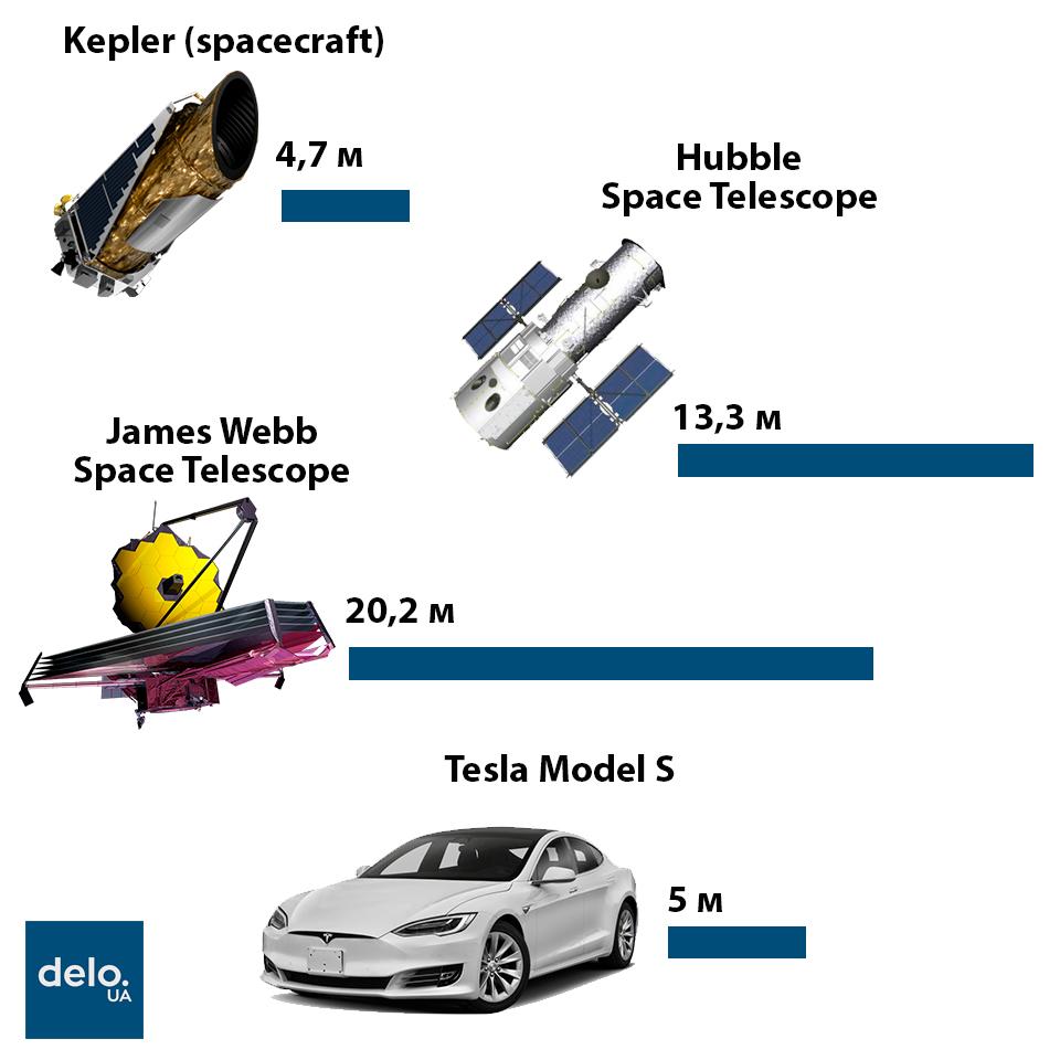 Найдет ли телескоп Кеплер новую Землю