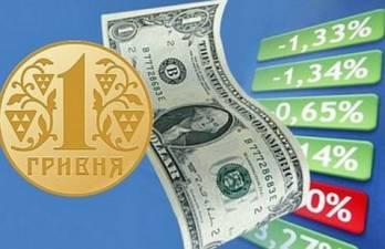 Курс гривні на міжбанку в середу просів до 26,15 грн/$1