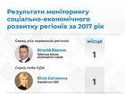 У рейтингу керівників регіонів лідирують Кличко і Світлична