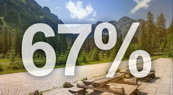 67 процентов поляков в этом году проводят отпуск, не выезжая из страны