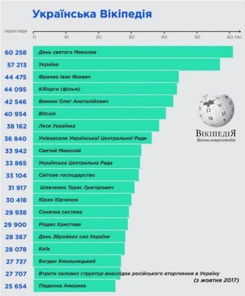 Олег Винник и Леся Украинка: ТОП-20 самых популярных запросов в Википедии