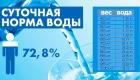 Сколько воды необходимо пить и как это делать правильно — специалист программы управления весом